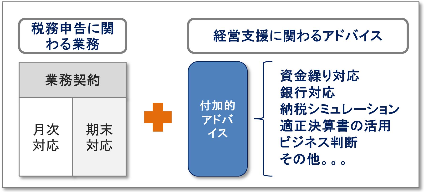 経営支援モデル
